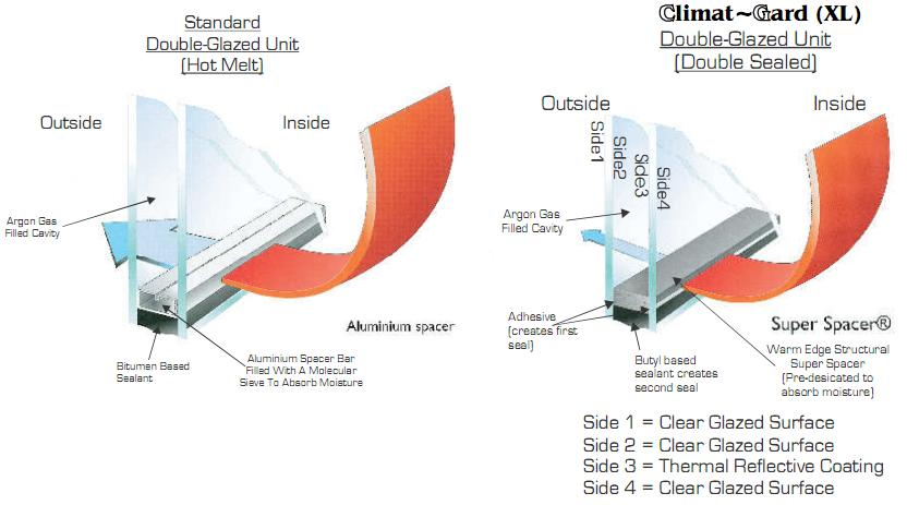 Double Glazed Units : Climat gard xl for double glazed upvc windows